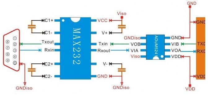 ADUM1201基于ADI专利的iCoupler数字隔离器采用平面磁场专利隔离技术。iCoupler技术是一项专利隔离技术,它是基于芯片尺寸的变压器,而不是基于光电耦合器所采用的LED与光电二极管的组合。iCoupler技术由于取消了光电耦合器中的光电转换过程,并且采用了iCoupler变压器专利技术集成变压器驱动和接收电路,从而实现了光电隔离器无法比拟的性能优势。由于使用晶片级制造工艺直接在芯片上制造iCouple变压器,所以iCoupler通道比光电耦合器有效地实现通道之间的集成以及比较容易地实现其它